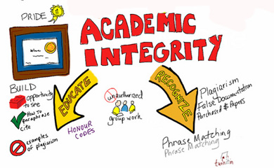 academic integrity assignment If you are uncertain of what is permissible for a particular assignment,  academic integrity at furman university  of academic integrity the academic.