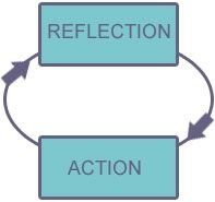 Reflective learning diagram