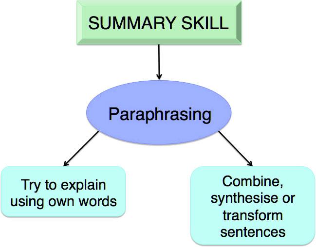 Paraphrasing diagram